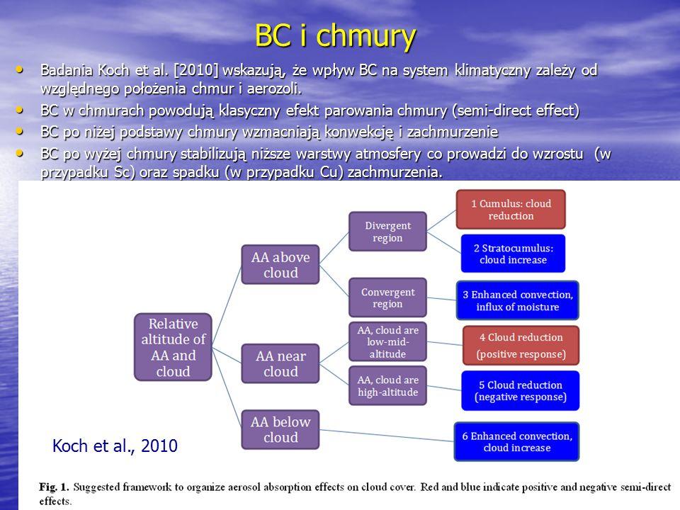 BC i chmury Badania Koch et al. [2010] wskazują, że wpływ BC na system klimatyczny zależy od względnego położenia chmur i aerozoli.